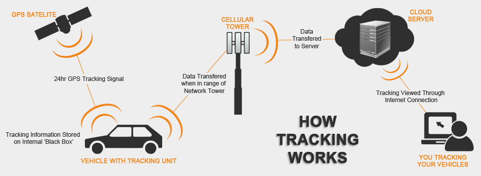How Tracking Works Track It Zimbabwe Vehicle Tracking